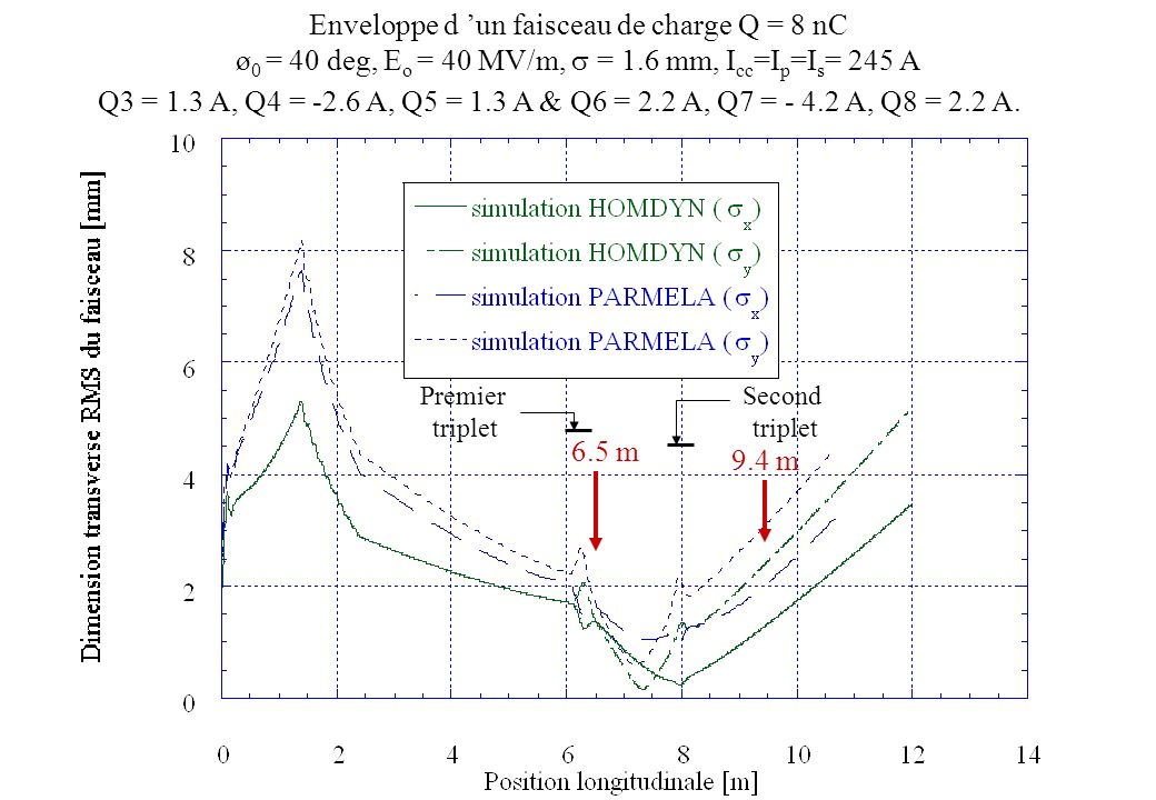 Enveloppe d 'un faisceau de charge Q = 8 nC