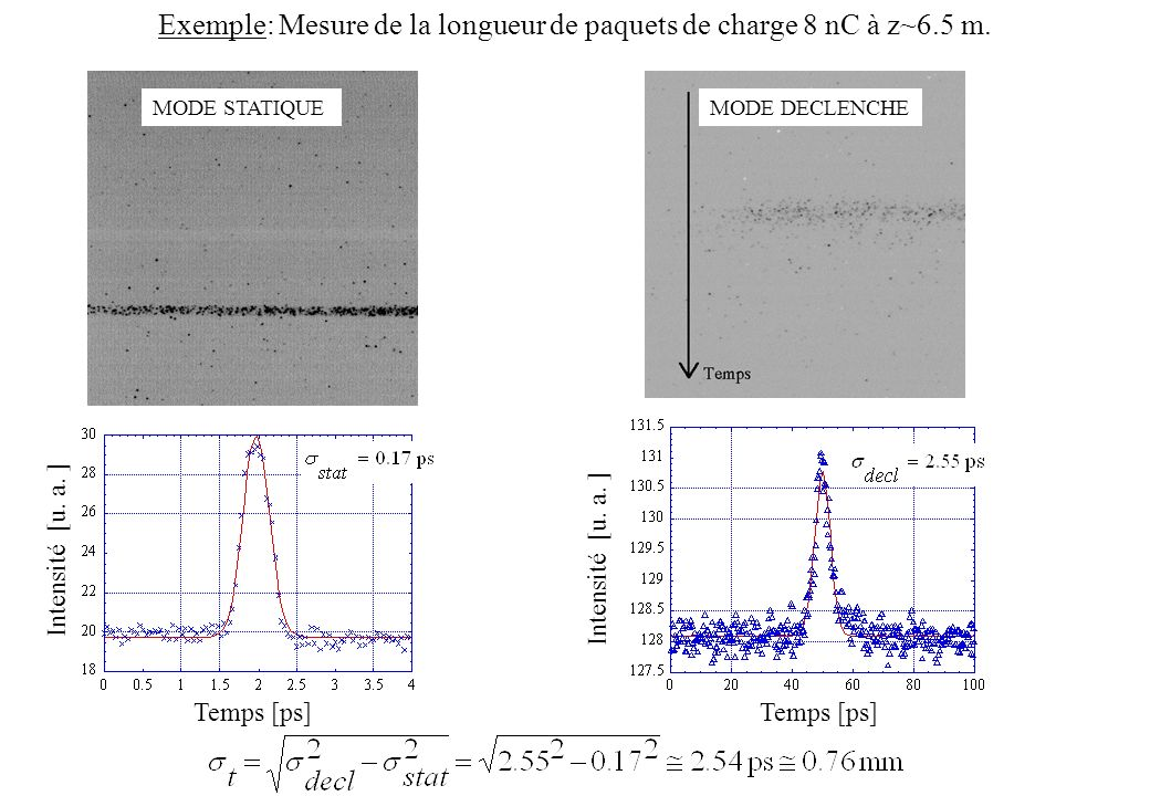 Exemple: Mesure de la longueur de paquets de charge 8 nC à z~6.5 m.