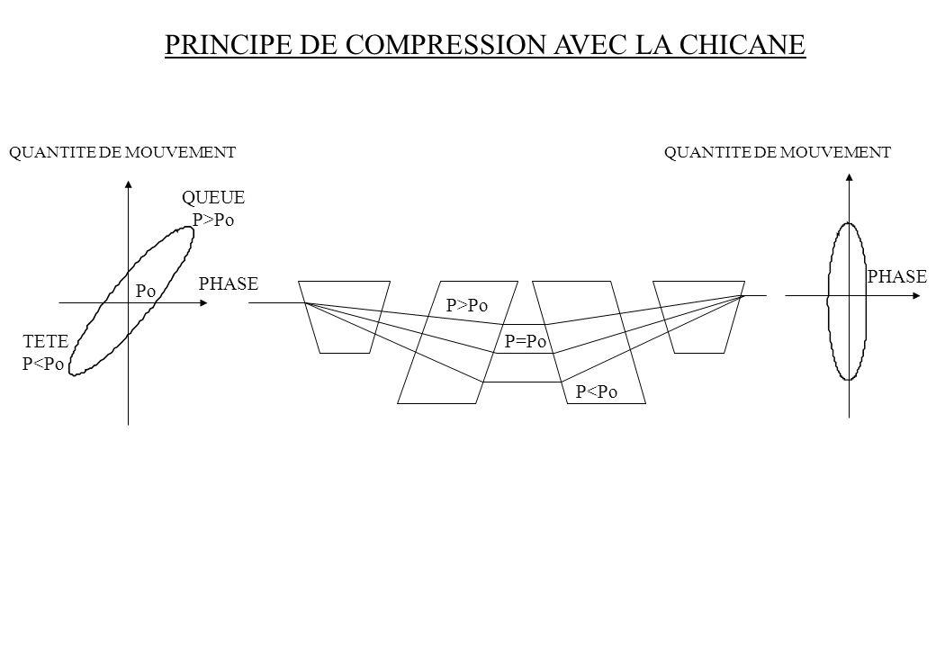 PRINCIPE DE COMPRESSION AVEC LA CHICANE