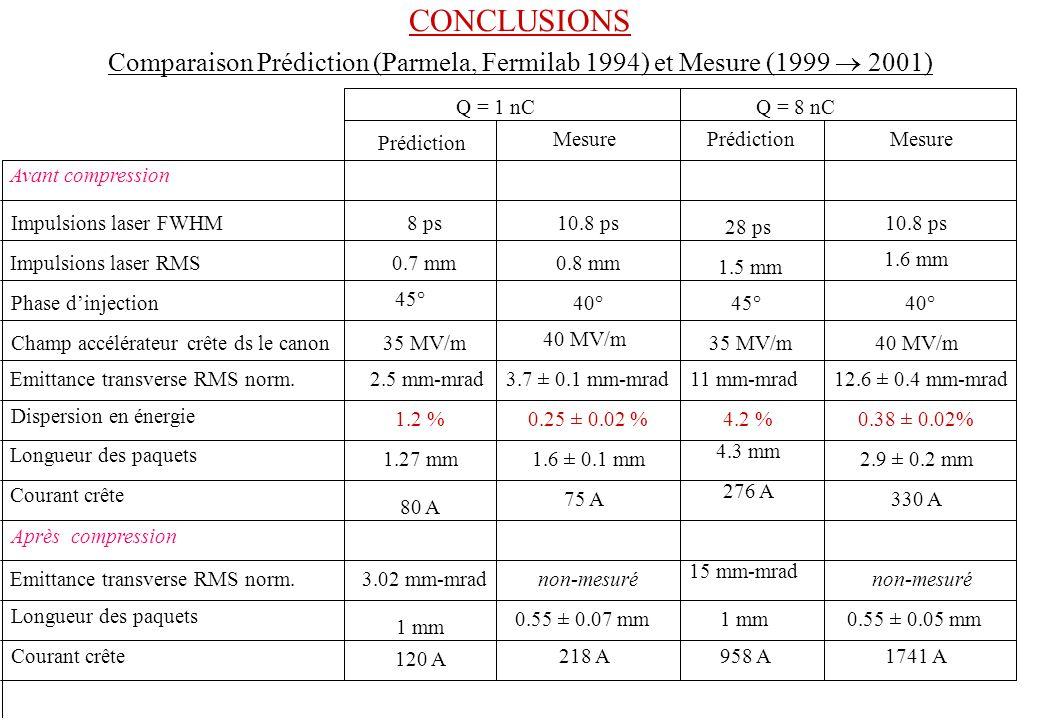 CONCLUSIONS Comparaison Prédiction (Parmela, Fermilab 1994) et Mesure (1999  2001) Q = 1 nC. Q = 8 nC.