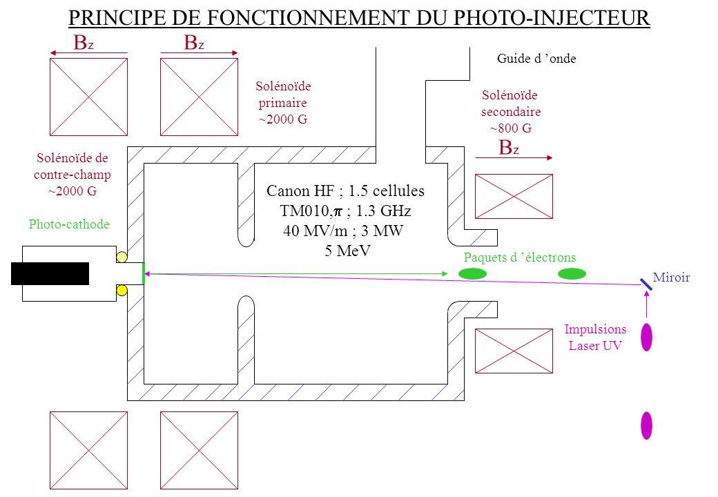 PRINCIPE DE FONCTIONNEMENT DU PHOTO-INJECTEUR