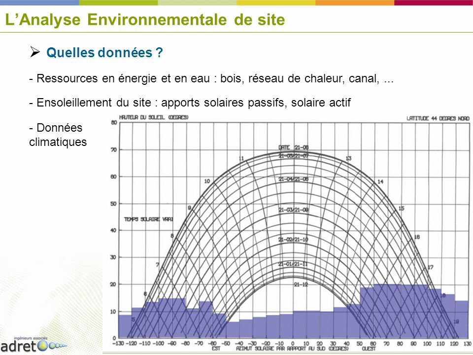 L'Analyse Environnementale de site