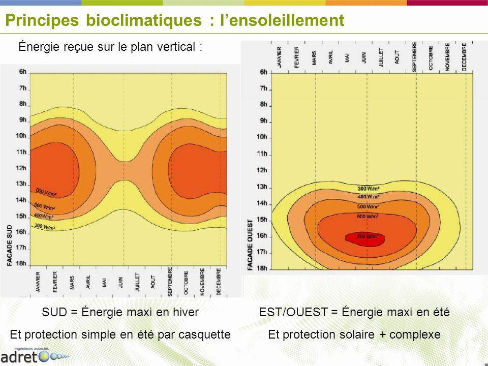 Principes bioclimatiques : l'ensoleillement