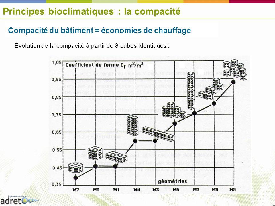 Principes bioclimatiques : la compacité
