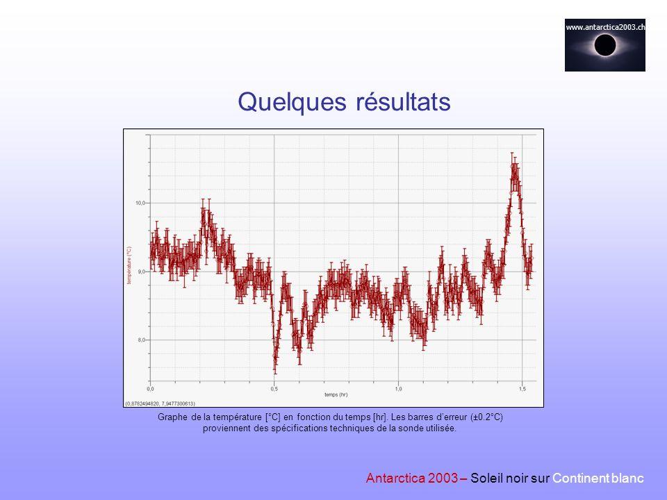 Quelques résultats Antarctica 2003 – Soleil noir sur Continent blanc