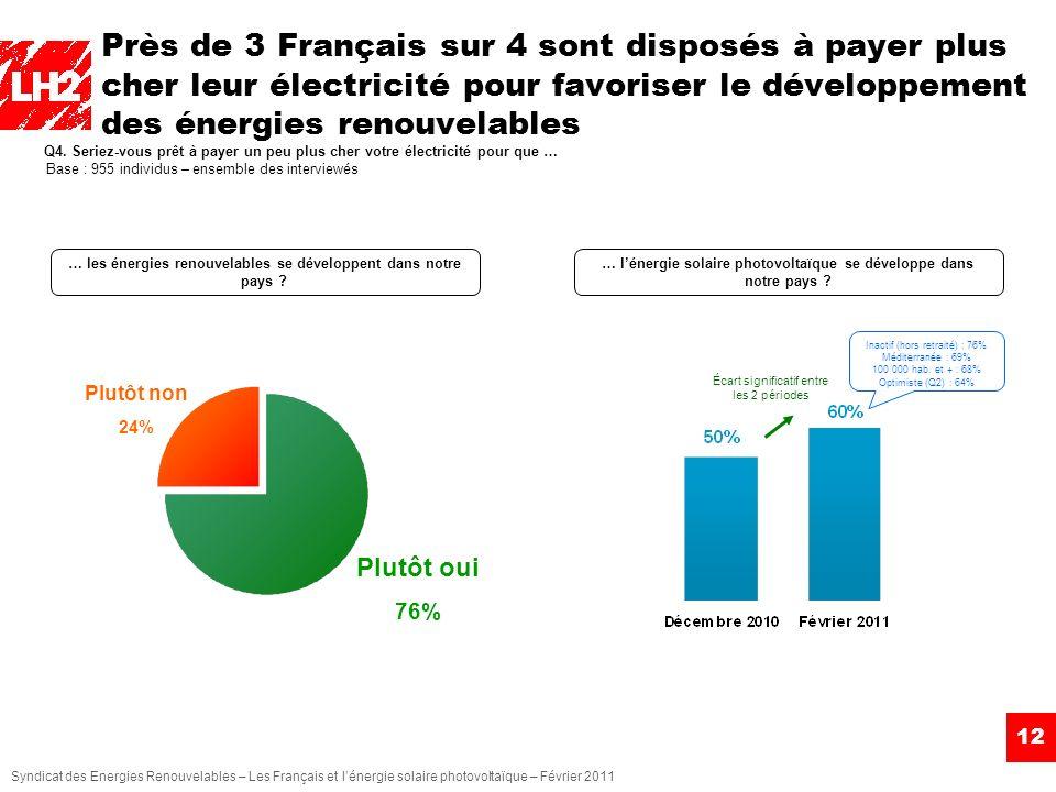 Près de 3 Français sur 4 sont disposés à payer plus cher leur électricité pour favoriser le développement des énergies renouvelables