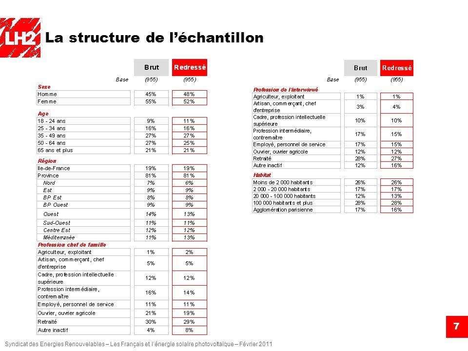 La structure de l'échantillon