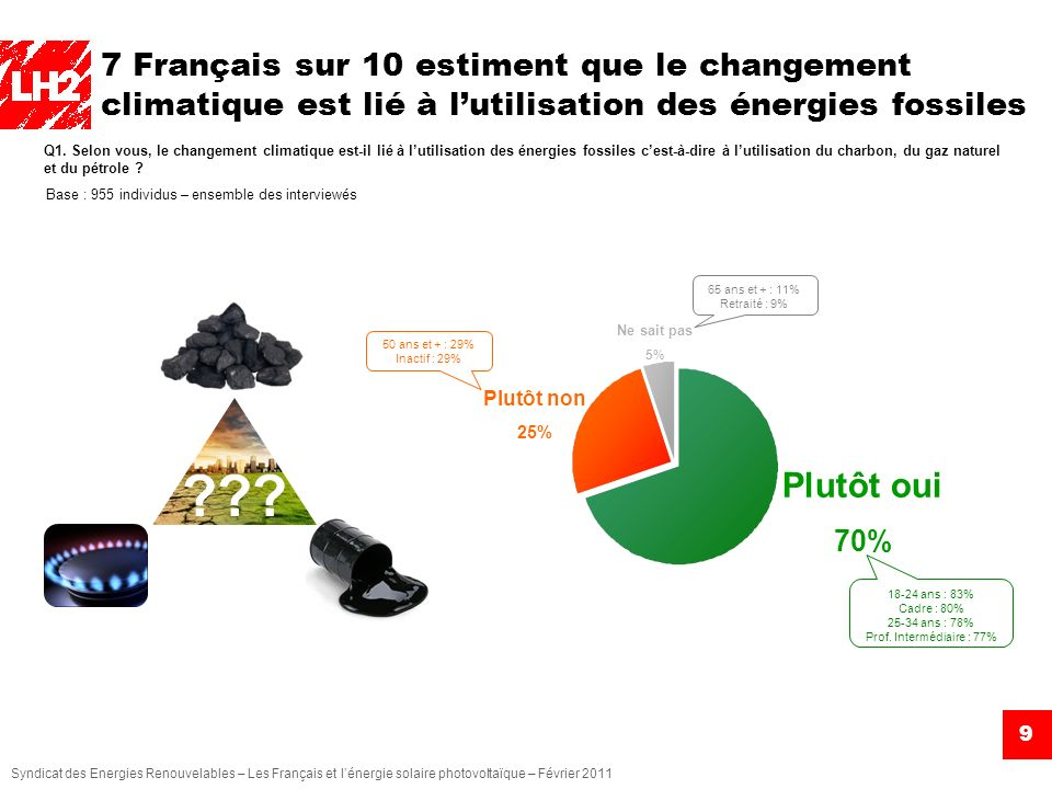 7 Français sur 10 estiment que le changement climatique est lié à l'utilisation des énergies fossiles