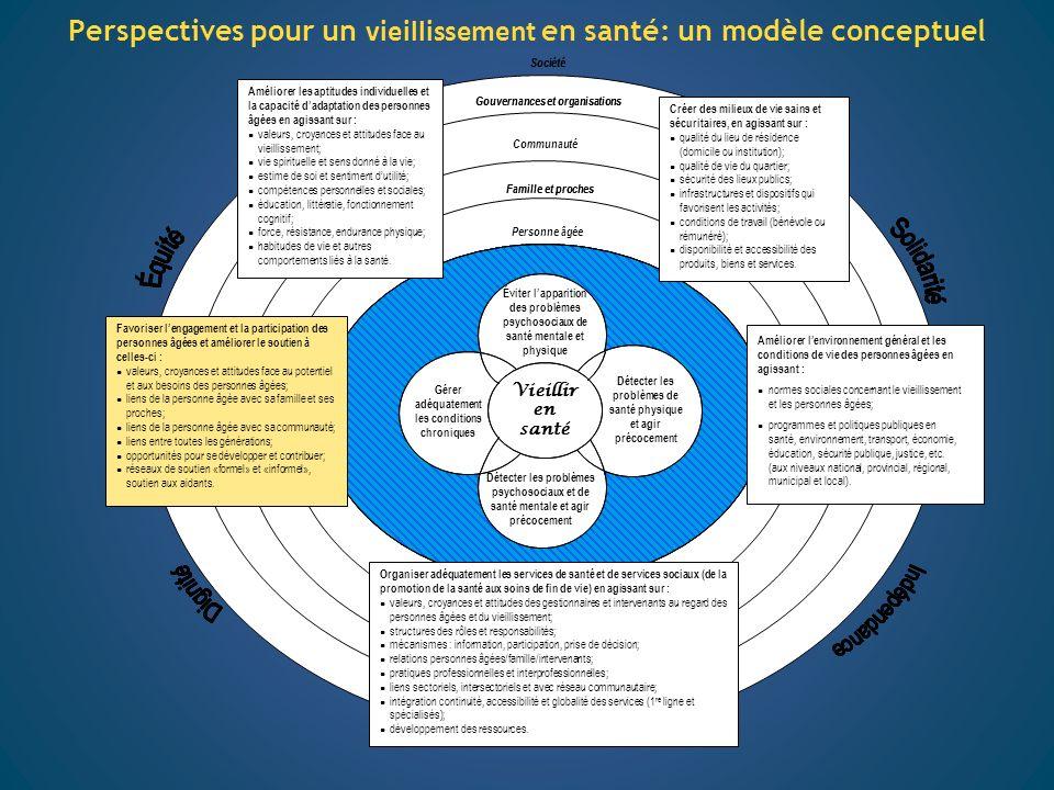 Perspectives pour un vieillissement en santé: un modèle conceptuel
