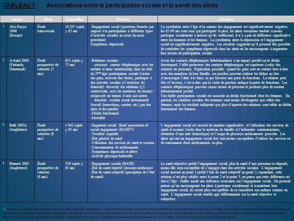 TABLEAU 1 Associations entre la participation sociale et la santé des aînés