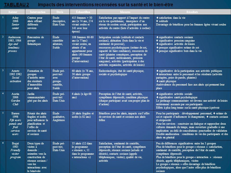 TABLEAU 2 Impacts des interventions recensées sur la santé et le bien-être