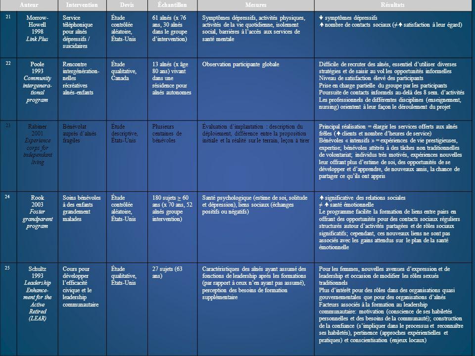 Auteur Intervention Devis Échantillon Mesures Résultats