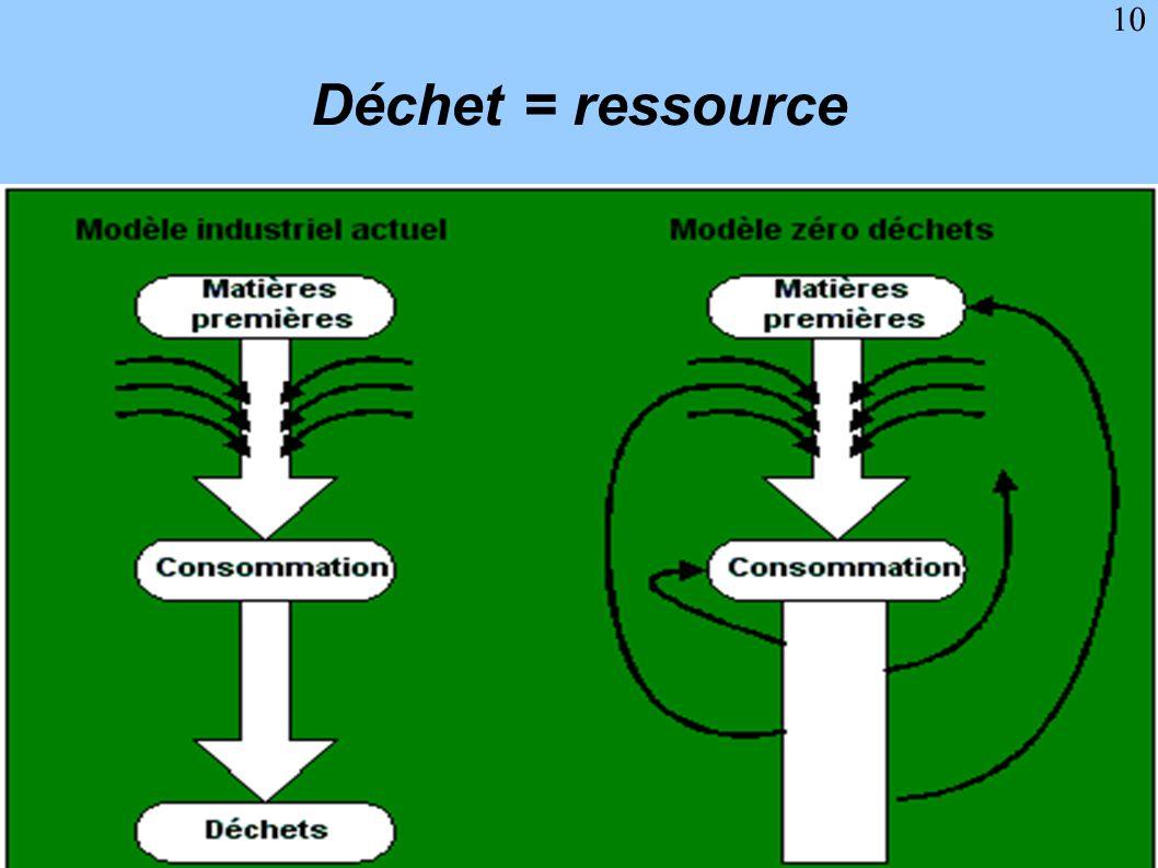 Déchet = ressource