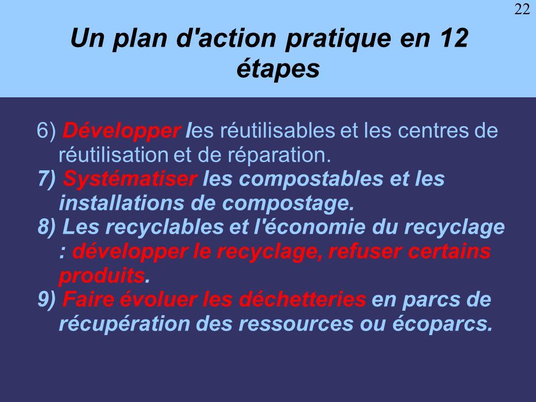 Un plan d action pratique en 12 étapes