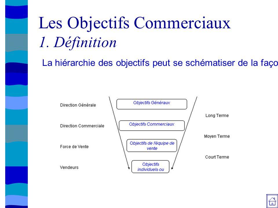 Les objectifs commerciaux ppt video online t l charger - Vente a terme definition ...