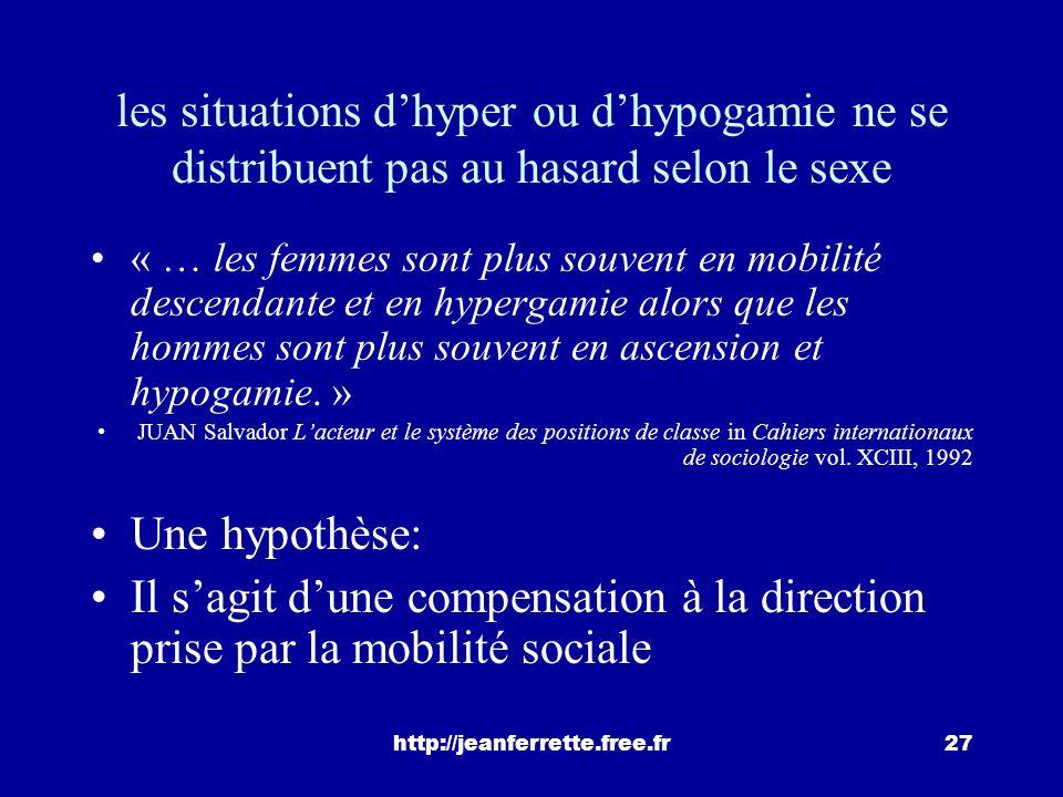 les situations d'hyper ou d'hypogamie ne se distribuent pas au hasard selon le sexe