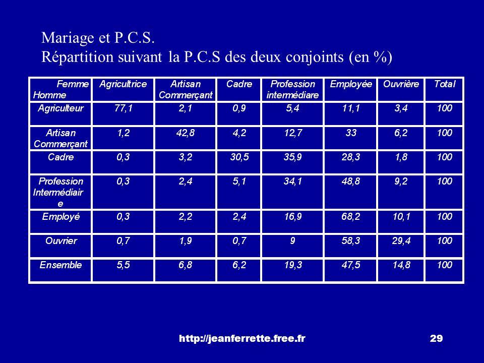 Mariage et P. C. S. Répartition suivant la P. C