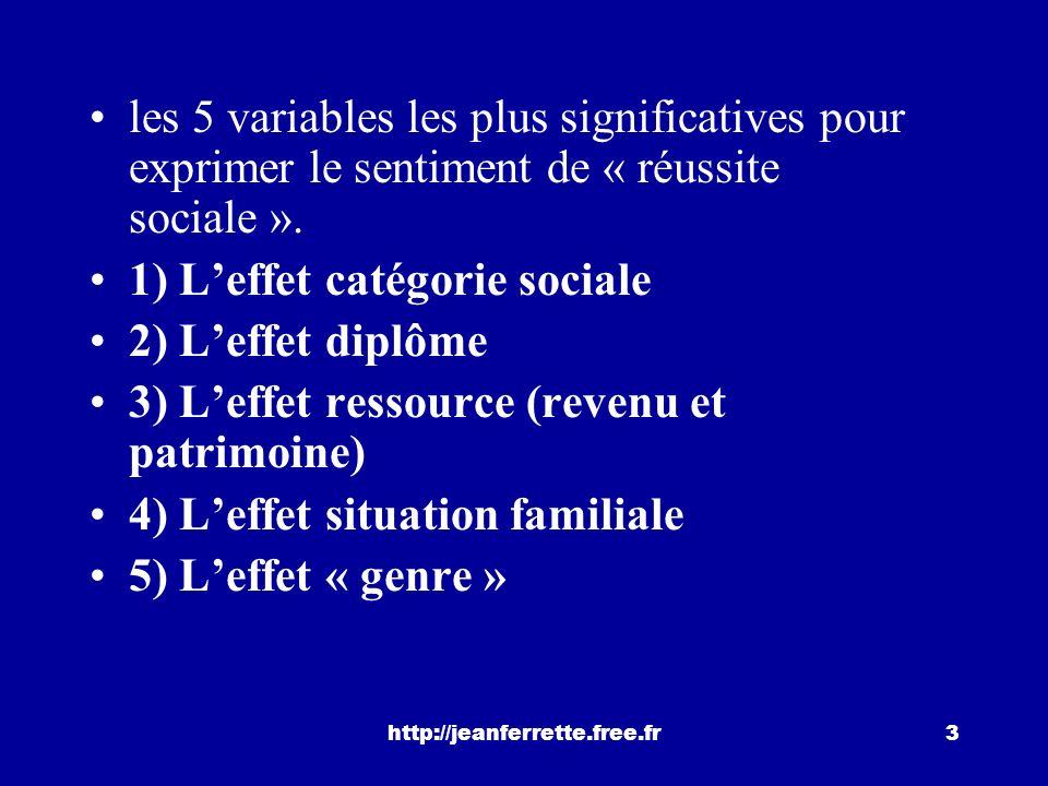 1) L'effet catégorie sociale 2) L'effet diplôme