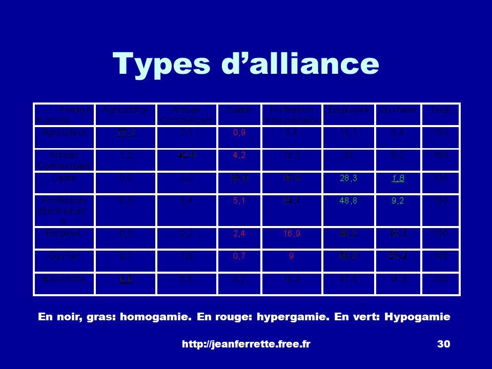 Types d'alliance En noir, gras: homogamie. En rouge: hypergamie.