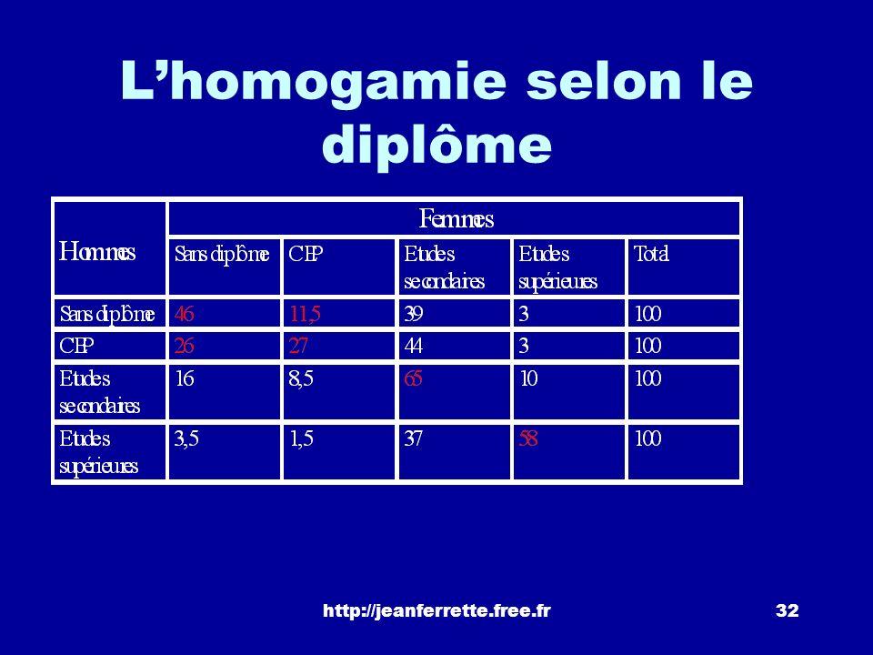 L'homogamie selon le diplôme