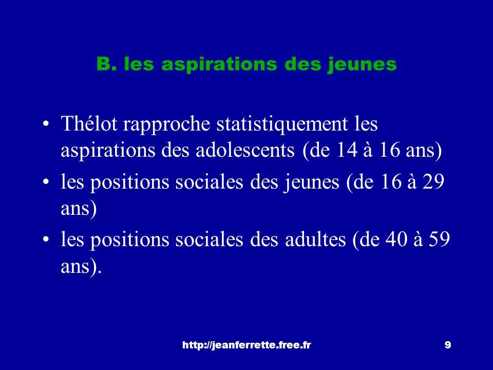 B. les aspirations des jeunes