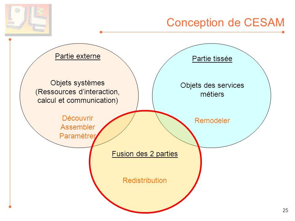 Conception de CESAM Partie externe Partie tissée Objets systèmes