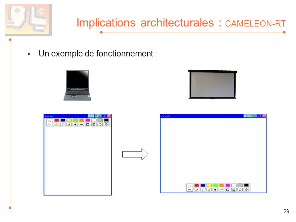 Implications architecturales : CAMELEON-RT