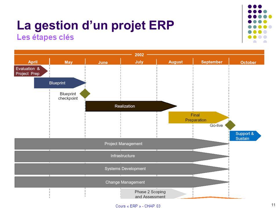 module gestion de projet pdf