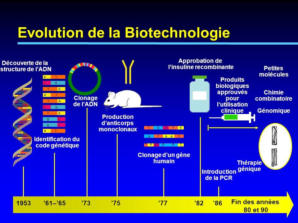 Evolution de la Biotechnologie