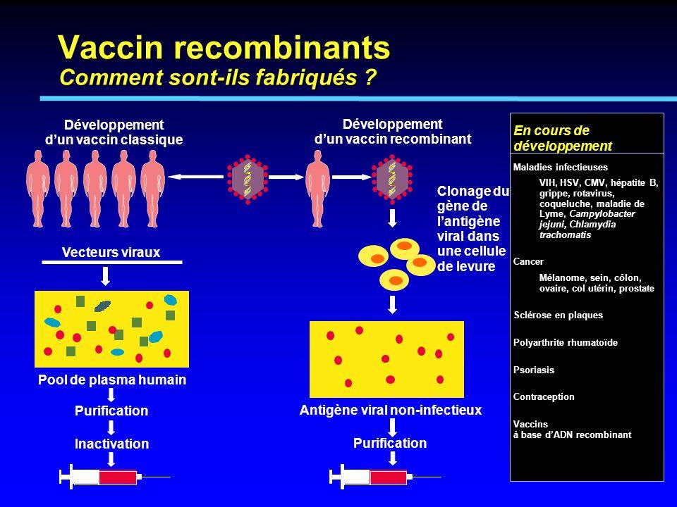 d'un vaccin recombinant Antigène viral non-infectieux