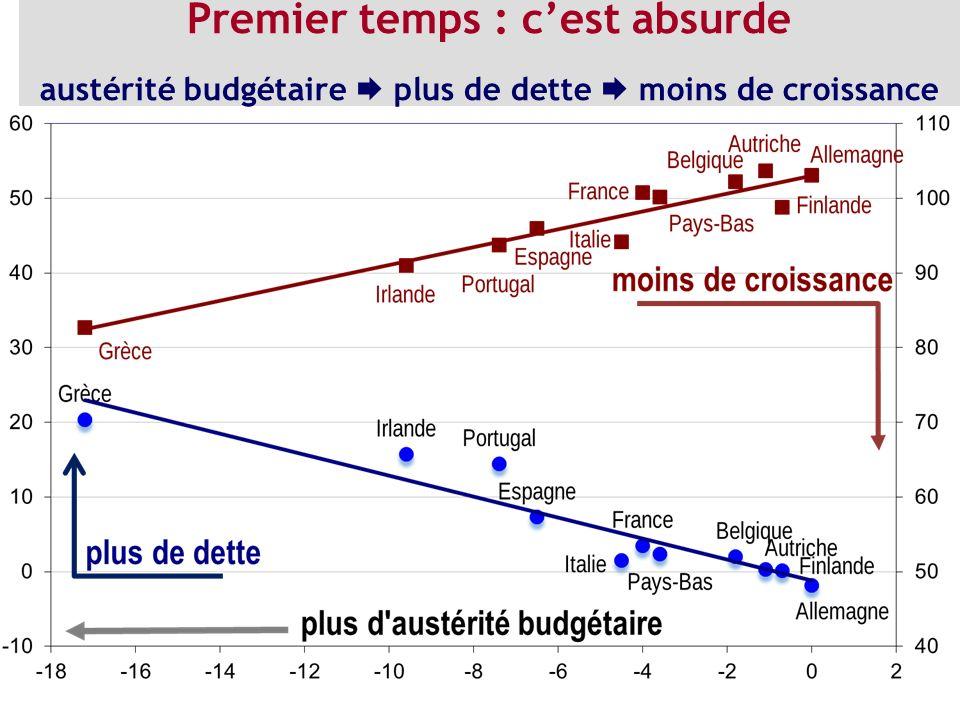 Premier temps : c'est absurde austérité budgétaire  plus de dette  moins de croissance