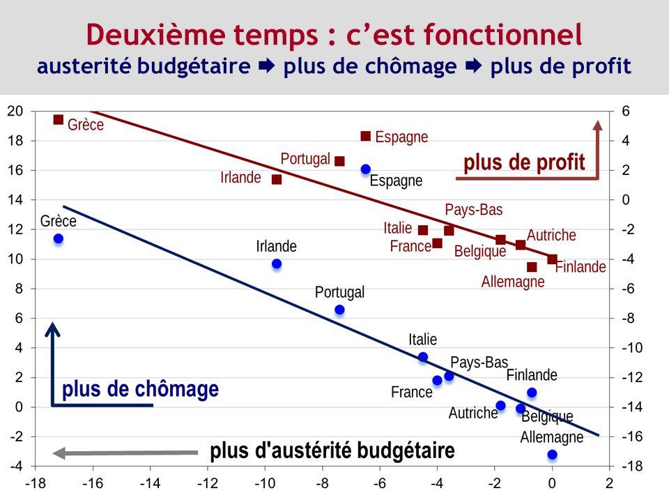 Deuxième temps : c'est fonctionnel austerité budgétaire  plus de chômage  plus de profit