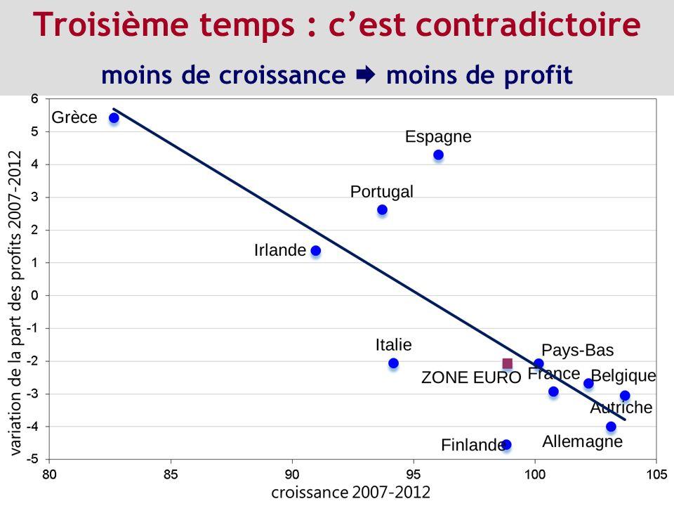 Troisième temps : c'est contradictoire moins de croissance  moins de profit