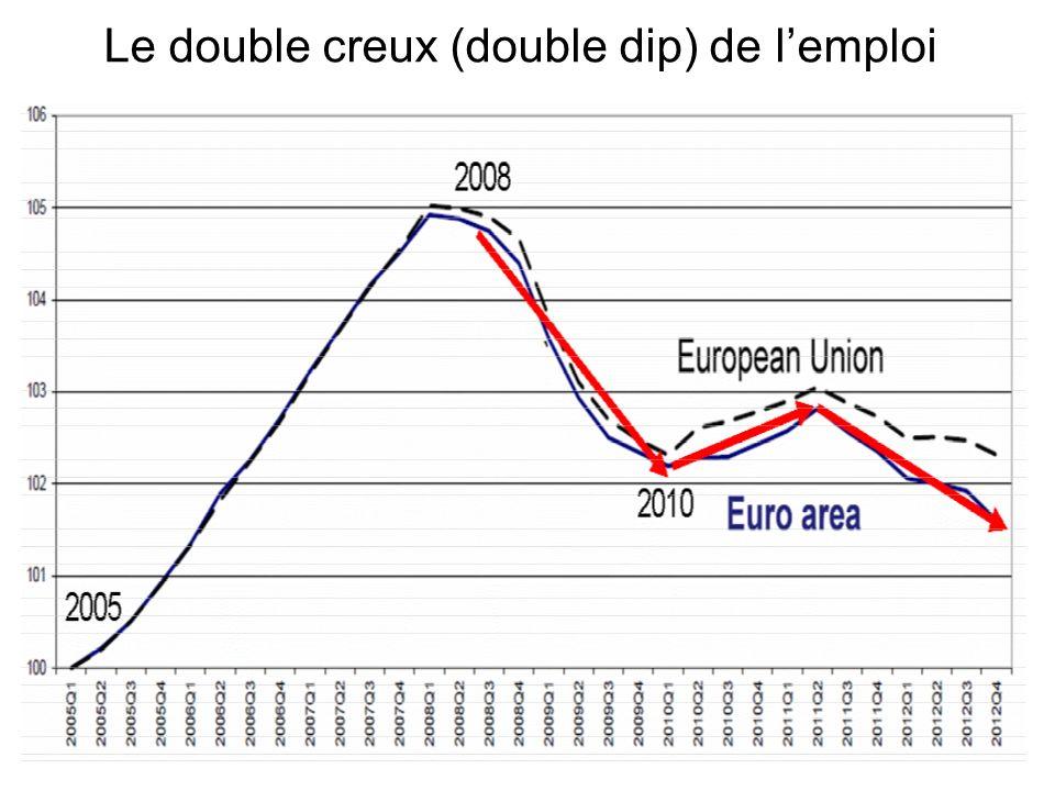 Le double creux (double dip) de l'emploi