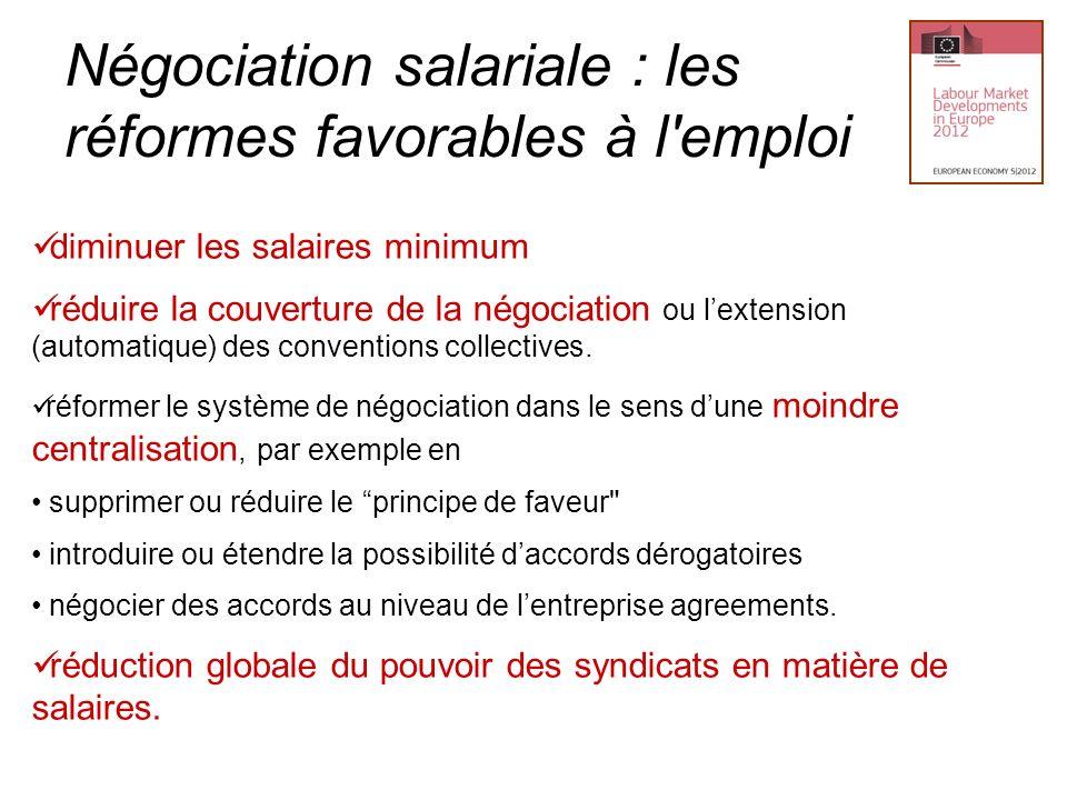 Négociation salariale : les réformes favorables à l emploi
