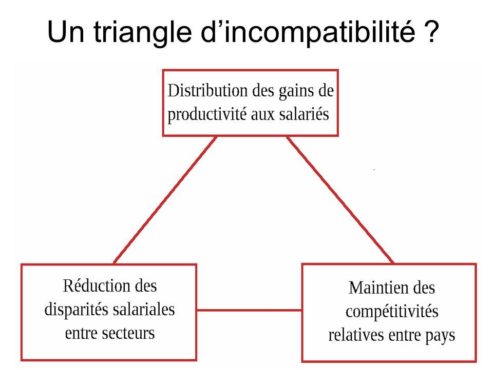 Un triangle d'incompatibilité