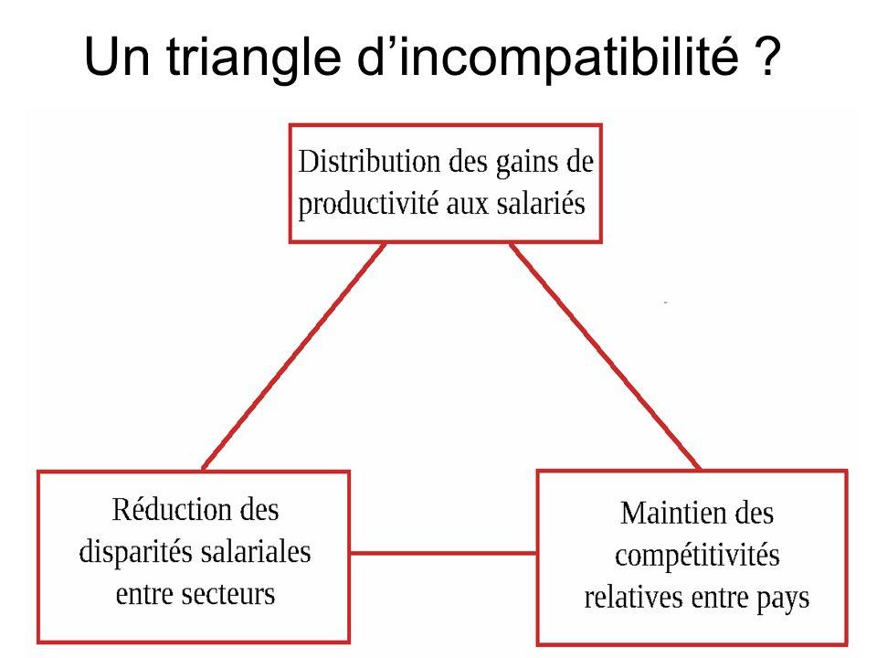 Un triangle d'incompatibilité