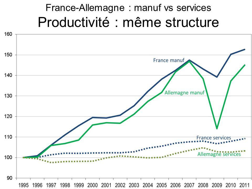 France-Allemagne : manuf vs services Productivité : même structure