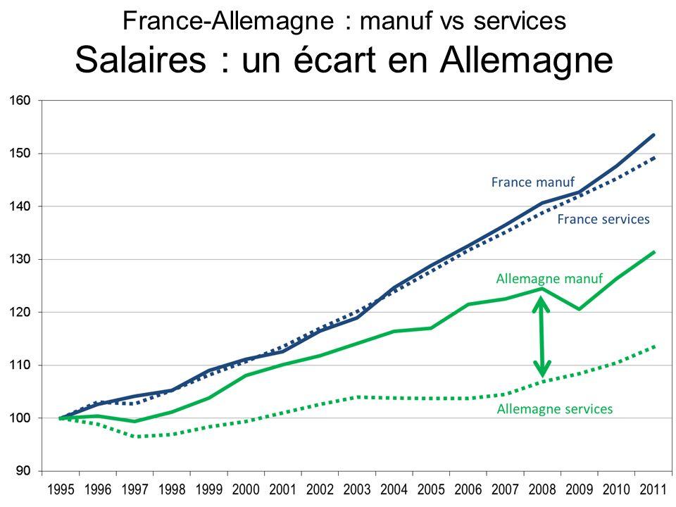 France-Allemagne : manuf vs services Salaires : un écart en Allemagne