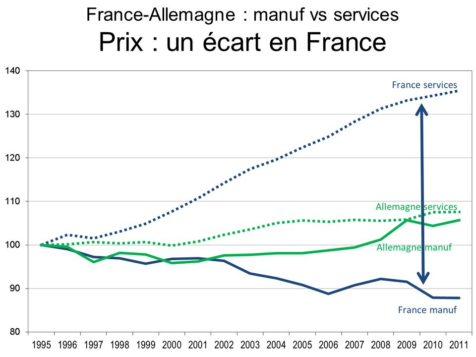 France-Allemagne : manuf vs services Prix : un écart en France