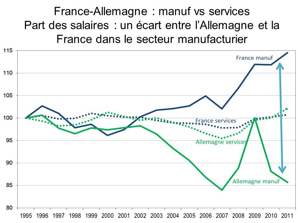 France-Allemagne : manuf vs services Part des salaires : un écart entre l'Allemagne et la France dans le secteur manufacturier
