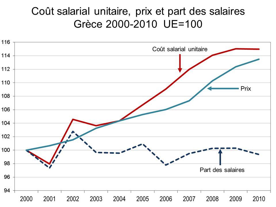 Coût salarial unitaire, prix et part des salaires Grèce 2000-2010 UE=100
