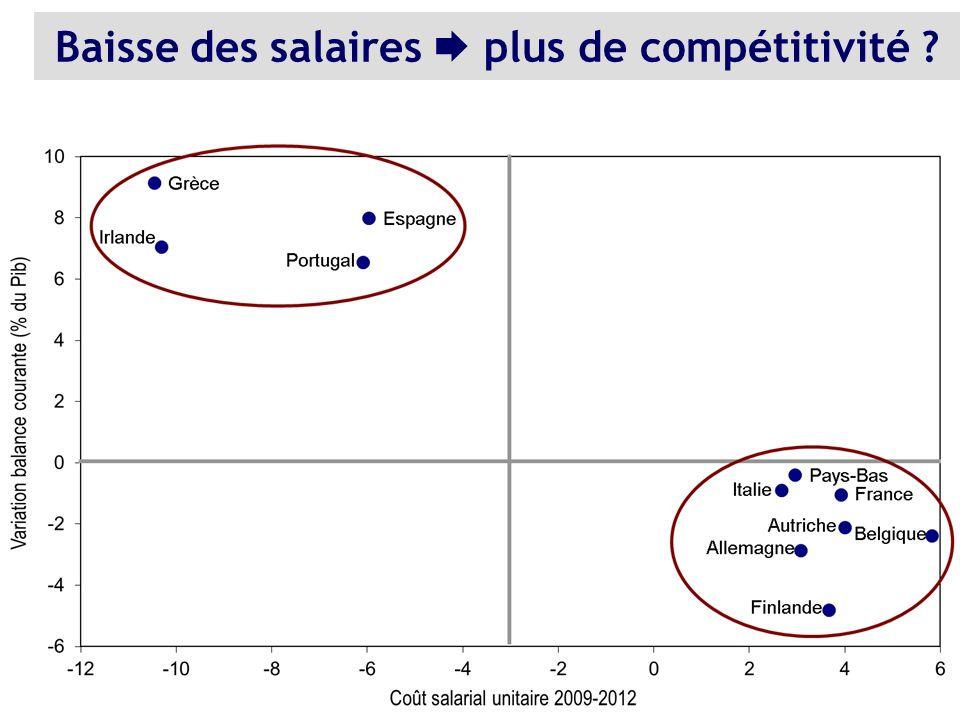 Baisse des salaires  plus de compétitivité