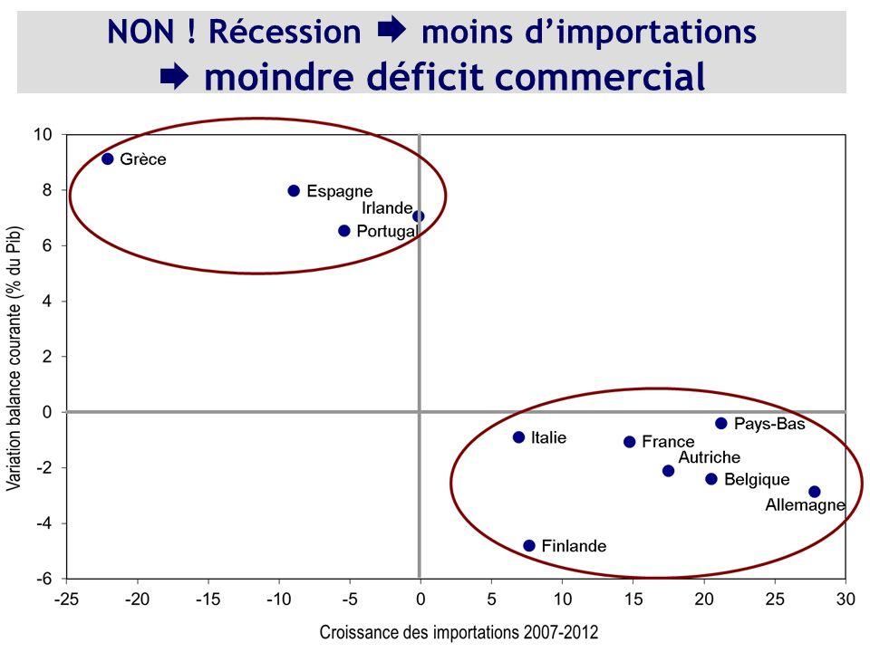 NON ! Récession  moins d'importations  moindre déficit commercial