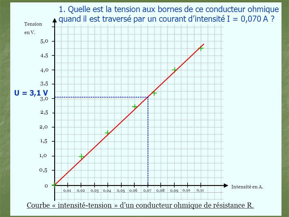 1. Quelle est la tension aux bornes de ce conducteur ohmique quand il est traversé par un courant d'intensité I = 0,070 A