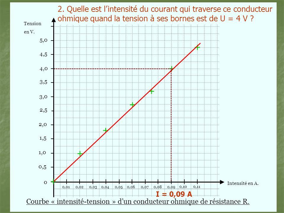 2. Quelle est l'intensité du courant qui traverse ce conducteur ohmique quand la tension à ses bornes est de U = 4 V