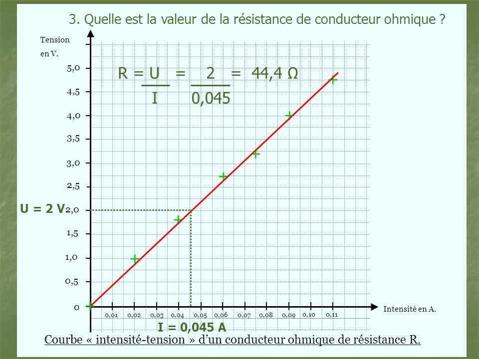 3. Quelle est la valeur de la résistance de conducteur ohmique