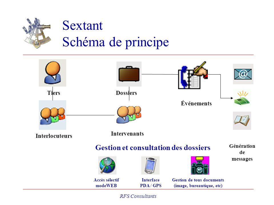 Sextant Schéma de principe