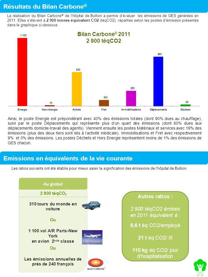 Résultats du Bilan Carbone®