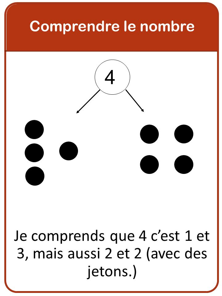 Je comprends que 4 c'est 1 et 3, mais aussi 2 et 2 (avec des jetons.)